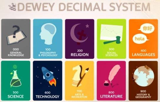 dewey-decimal-system