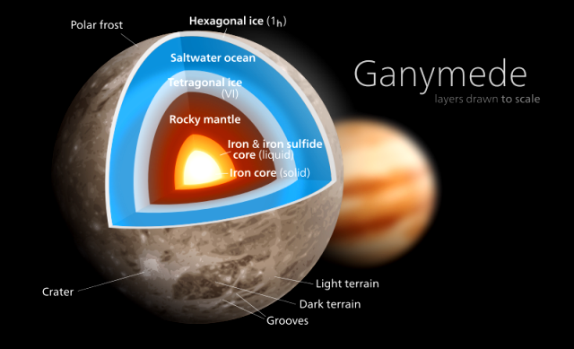 ganymede_diagram