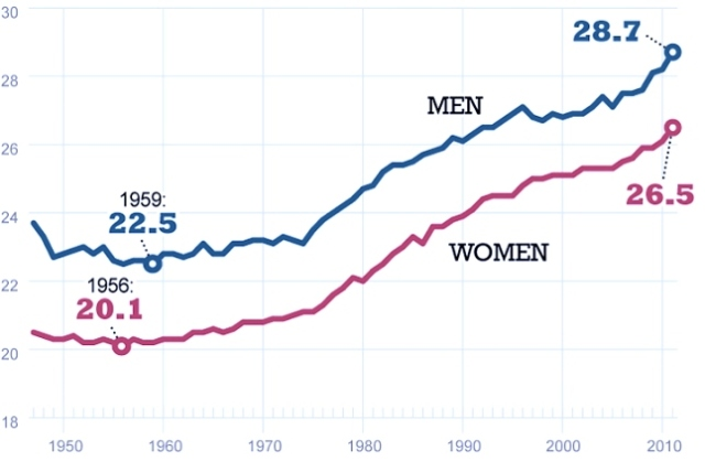 median-marriage-age-chart
