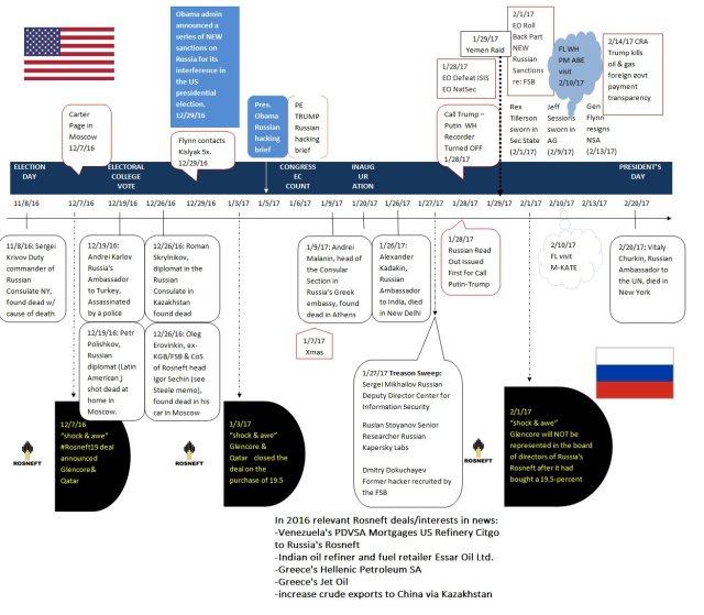 Dead Russians
