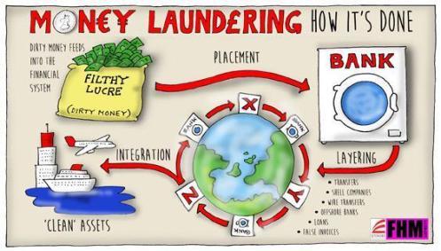 Money_Laundering_Flow_Chart[1]