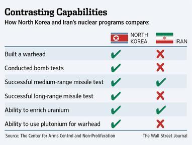 iran-nkorea-nuke_1_[1]