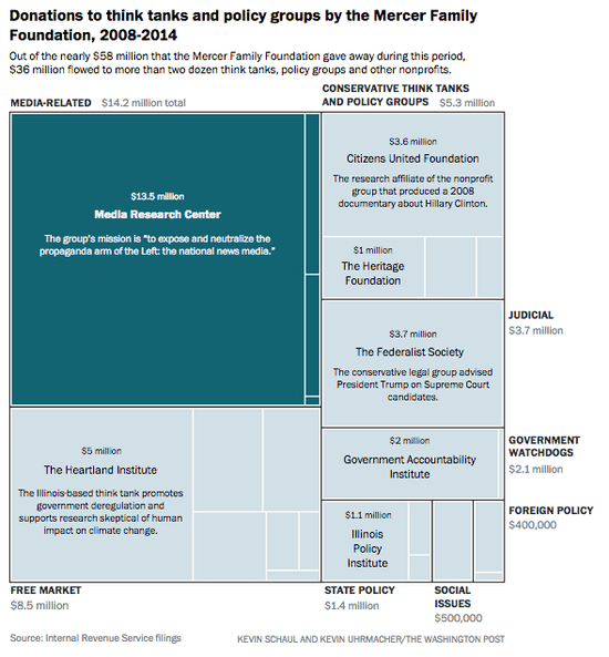 Donations_to_think_tanks_and_policy_groups_by_the_Mercer_Family_Foundation__2008-2014_(TWP_3-17-17)_1_[1]