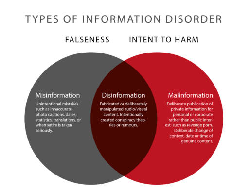 Types-of-Information-Disorder-Venn-Diagram_1_[1]